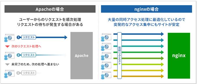「nginx」導入!「HTTP/2」対応!により表示速度が大幅に向上