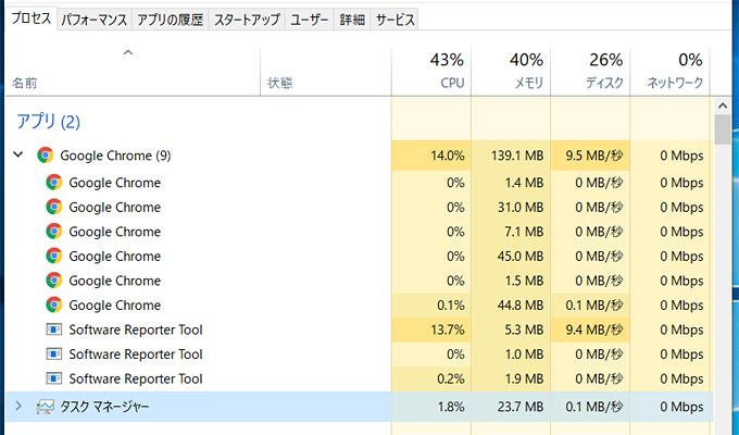 Google Chromeを起動後に「タスクマネージャー」を見てみると、このように「Software Reporter Tool」がCPUに負荷をかけていることが分かります