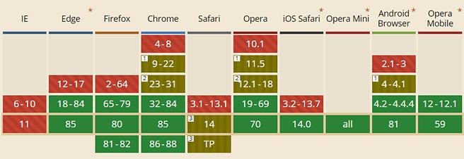 WebPは、2020年9月からSafariにも対応され、IE以外の全ブラウザで対応することになりました。ただ、正確にはiOS版のSafariには対応したのですが、MacOS版(デスクトップ)のSafariには、まだ正式に対応はしていないようです。次期バージョンの「Big Sur」から対応するようですね。